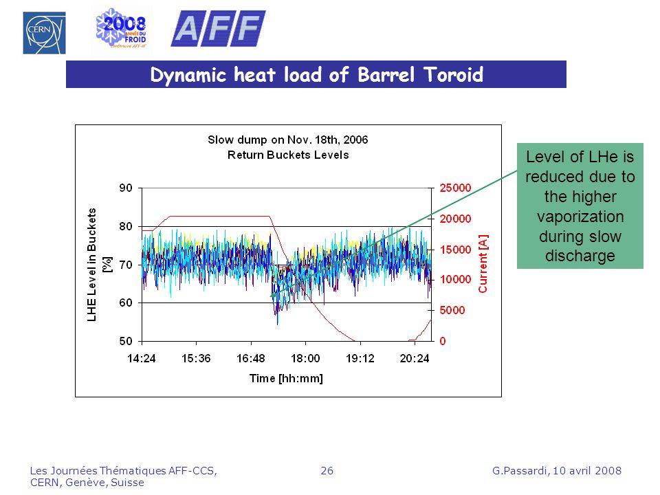 Dynamic heat load of Barrel Toroid