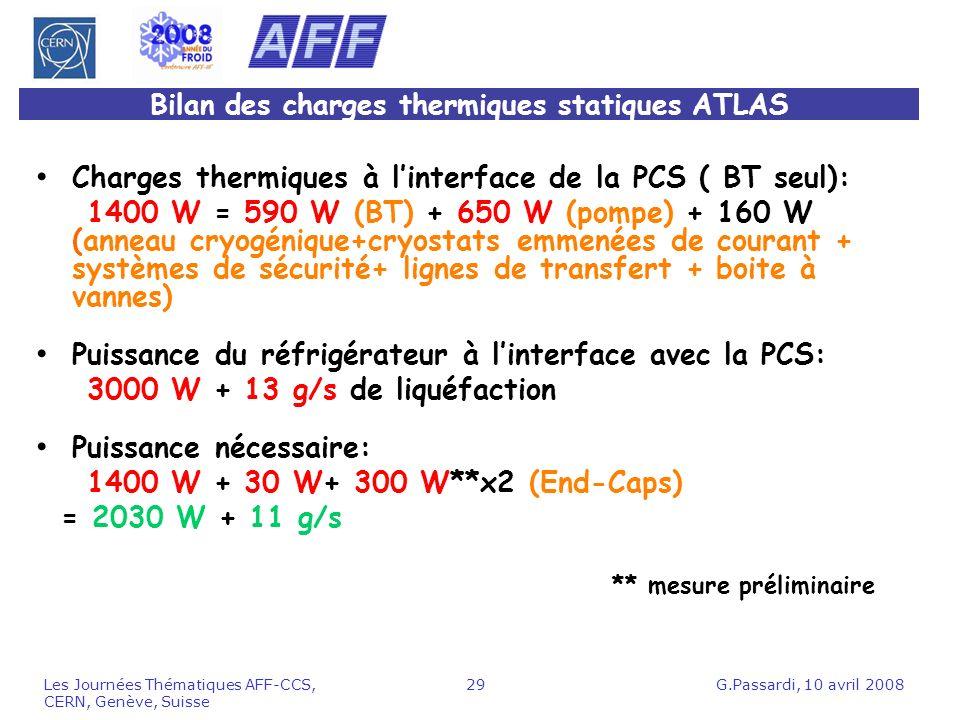 Bilan des charges thermiques statiques ATLAS