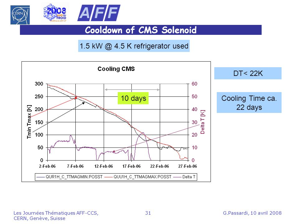 Cooldown of CMS Solenoid