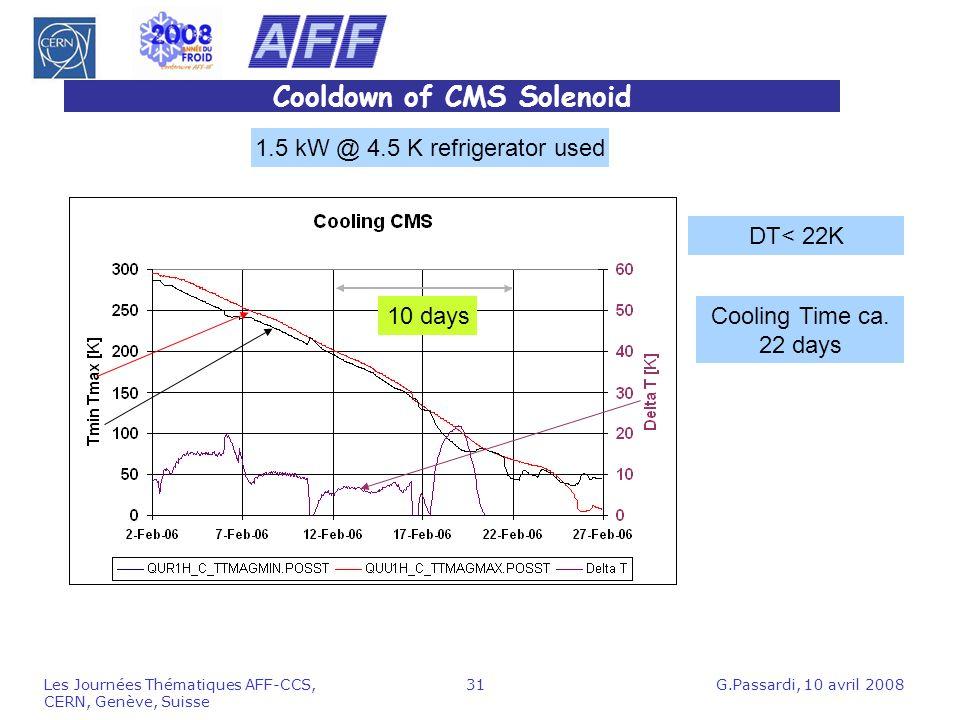 Cooldown of CMS Solenoid