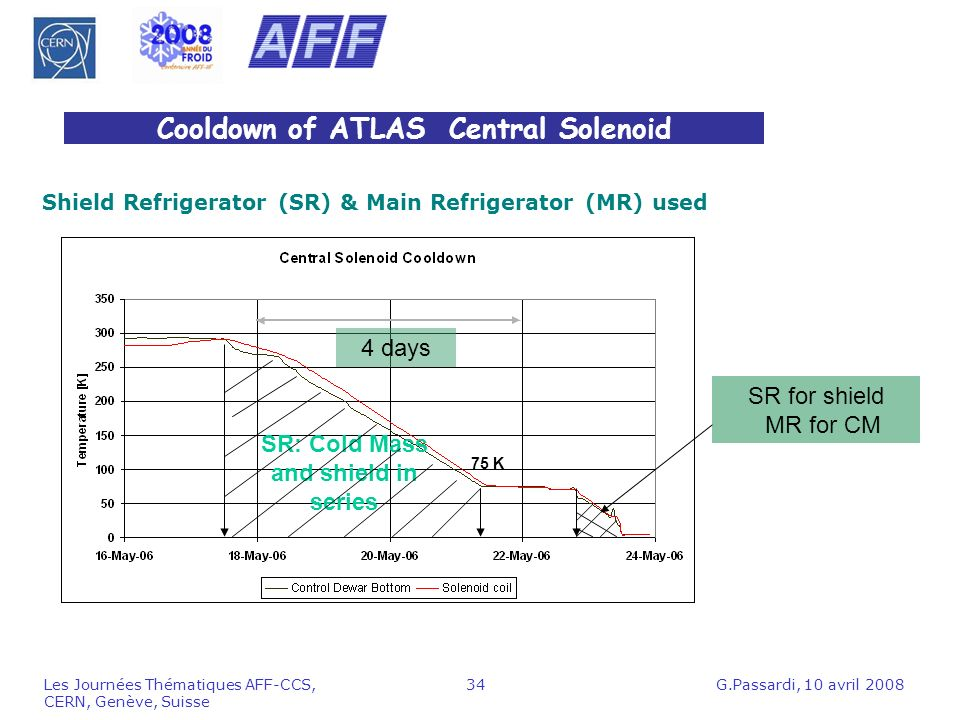Cooldown of ATLAS Central Solenoid
