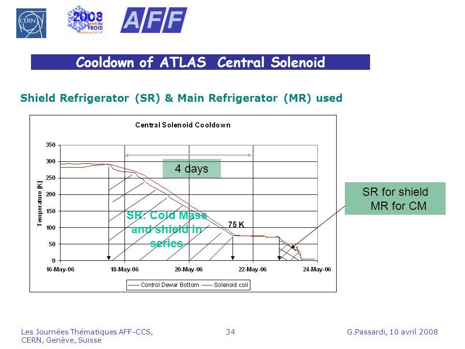 Cooldown of ATLAS Central Solenoid