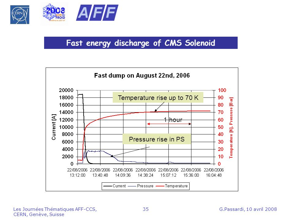 Fast energy discharge of CMS Solenoid