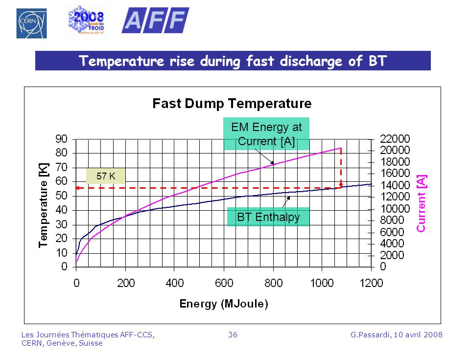 Temperature rise during fast discharge of BT
