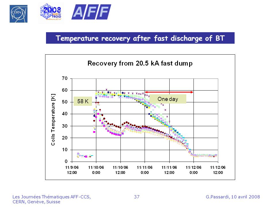 Temperature recovery after fast discharge of BT