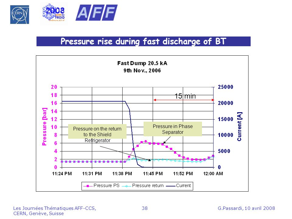 Pressure rise during fast discharge of BT