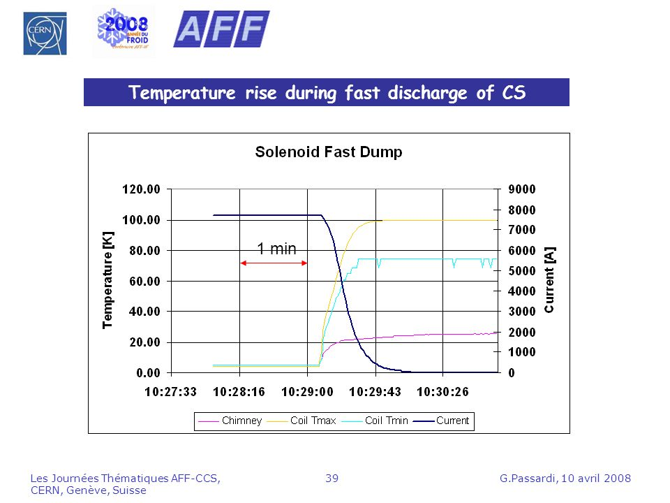 Temperature rise during fast discharge of CS