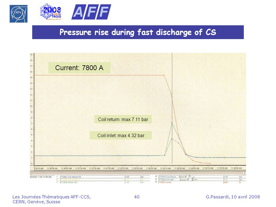 Pressure rise during fast discharge of CS