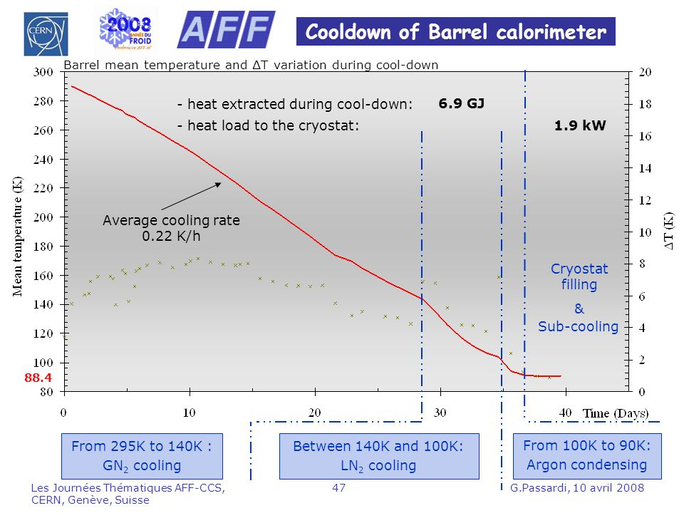 Cooldown of Barrel calorimeter