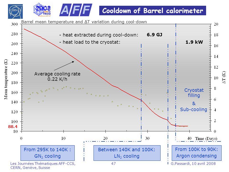 Cooldown of Barrel calorimeter