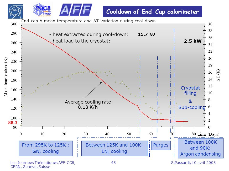 Cooldown of End-Cap calorimeter