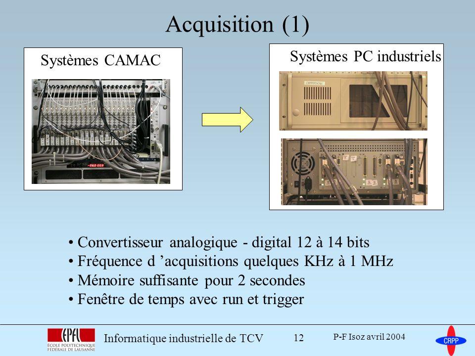 Acquisition (1) Systèmes PC industriels Systèmes CAMAC