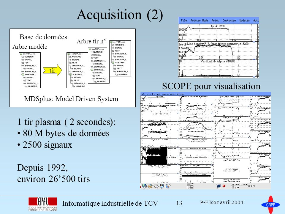 Acquisition (2) SCOPE pour visualisation 1 tir plasma ( 2 secondes):