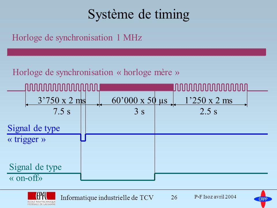 Système de timing 3'750 x 2 ms 7.5 s 60'000 x 50 µs 3 s 1'250 x 2 ms