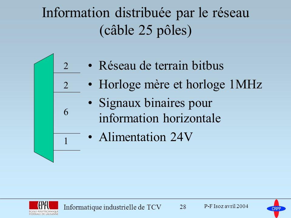 Information distribuée par le réseau (câble 25 pôles)