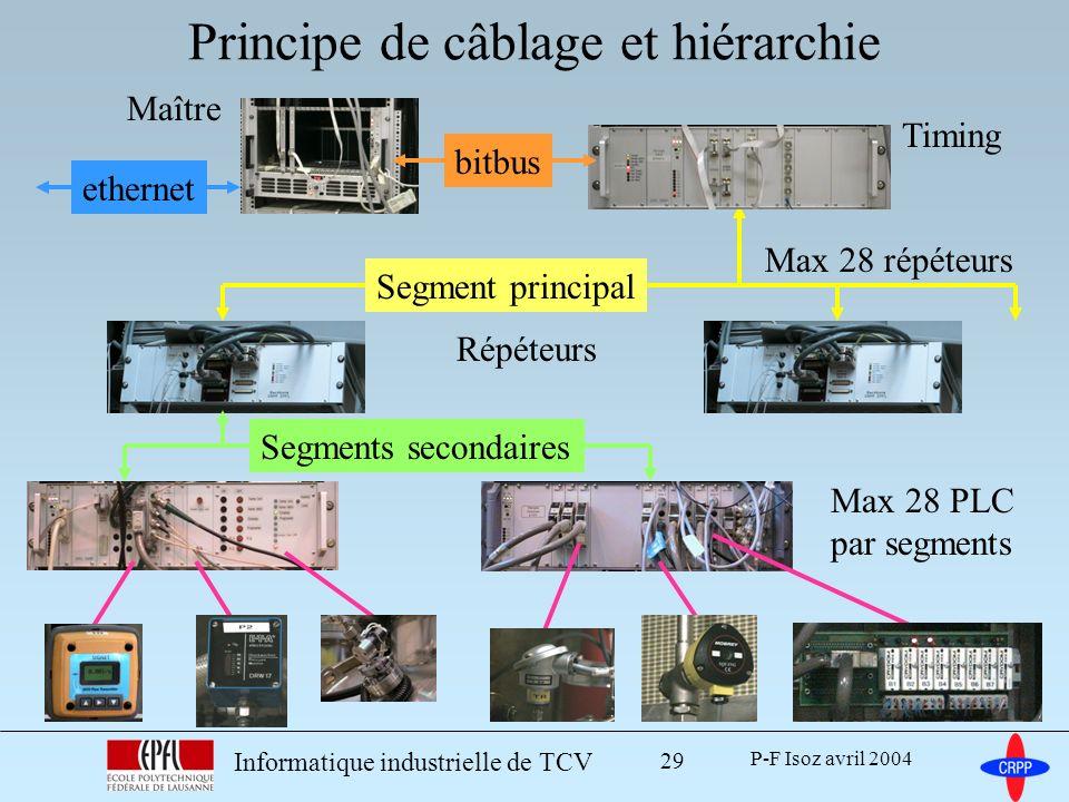 Principe de câblage et hiérarchie