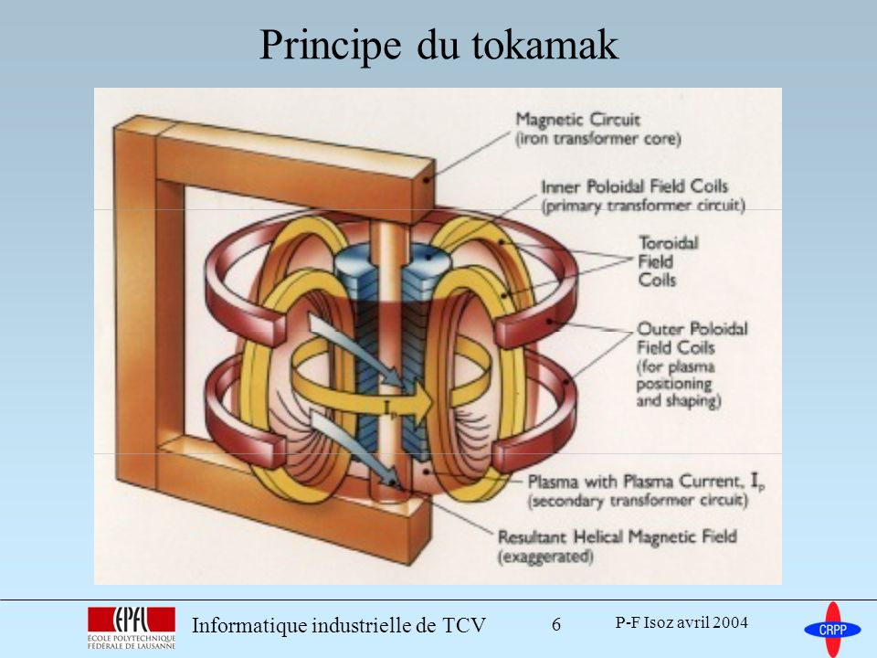 Principe du tokamak Informatique industrielle de TCV
