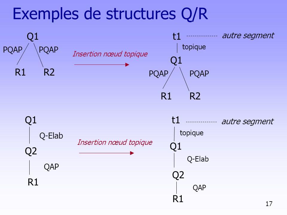 Exemples de structures Q/R