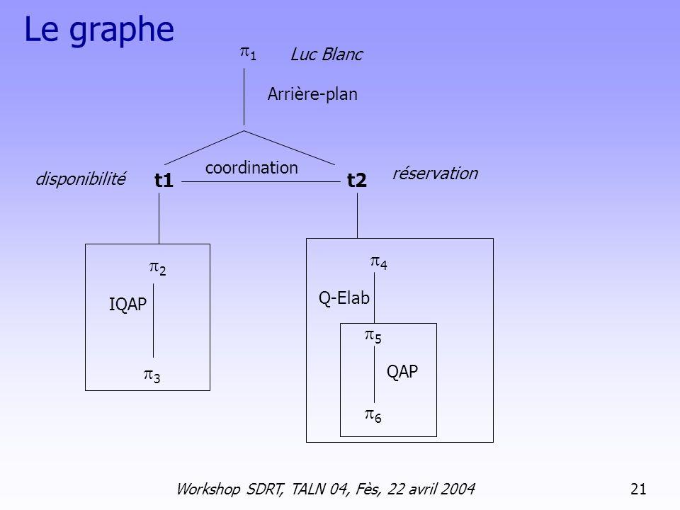 Workshop SDRT, TALN 04, Fès, 22 avril 2004 21