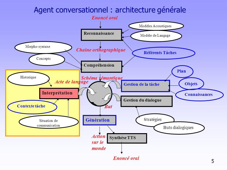 Agent conversationnel : architecture générale