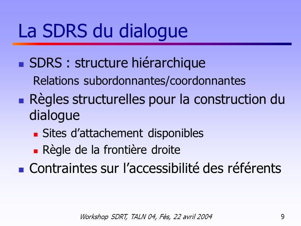 La SDRS du dialogue SDRS : structure hiérarchique
