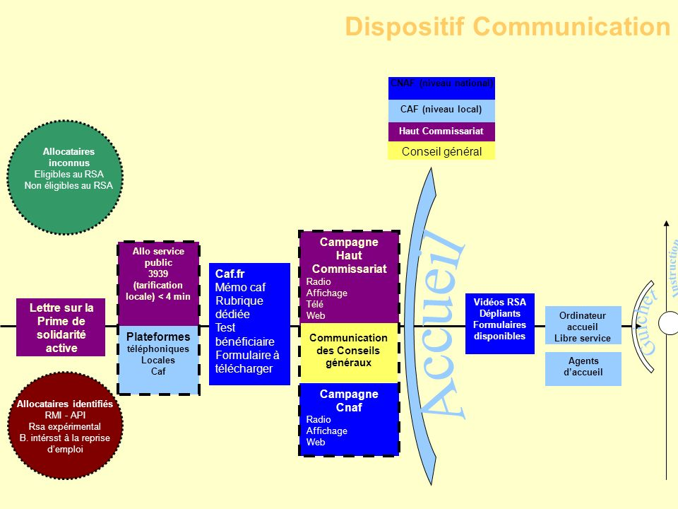 Dispositif Communication