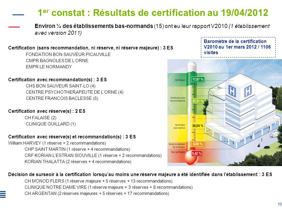 1er constat : Résultats de certification au 19/04/2012