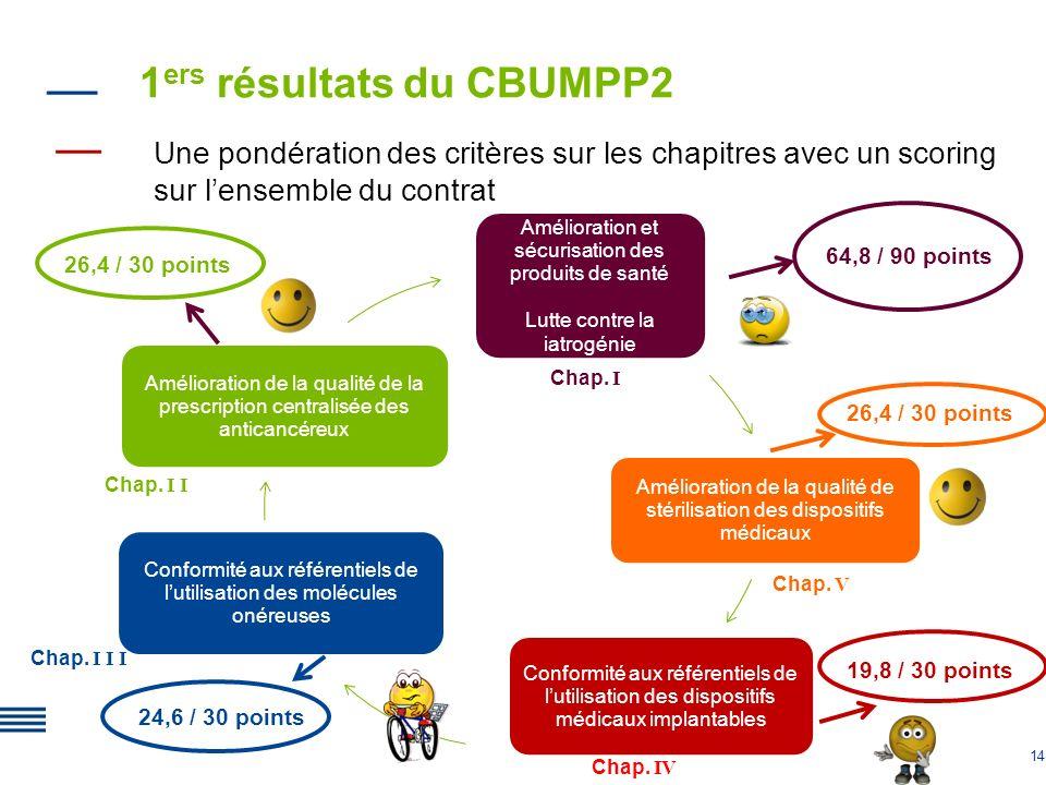1ers résultats du CBUMPP2