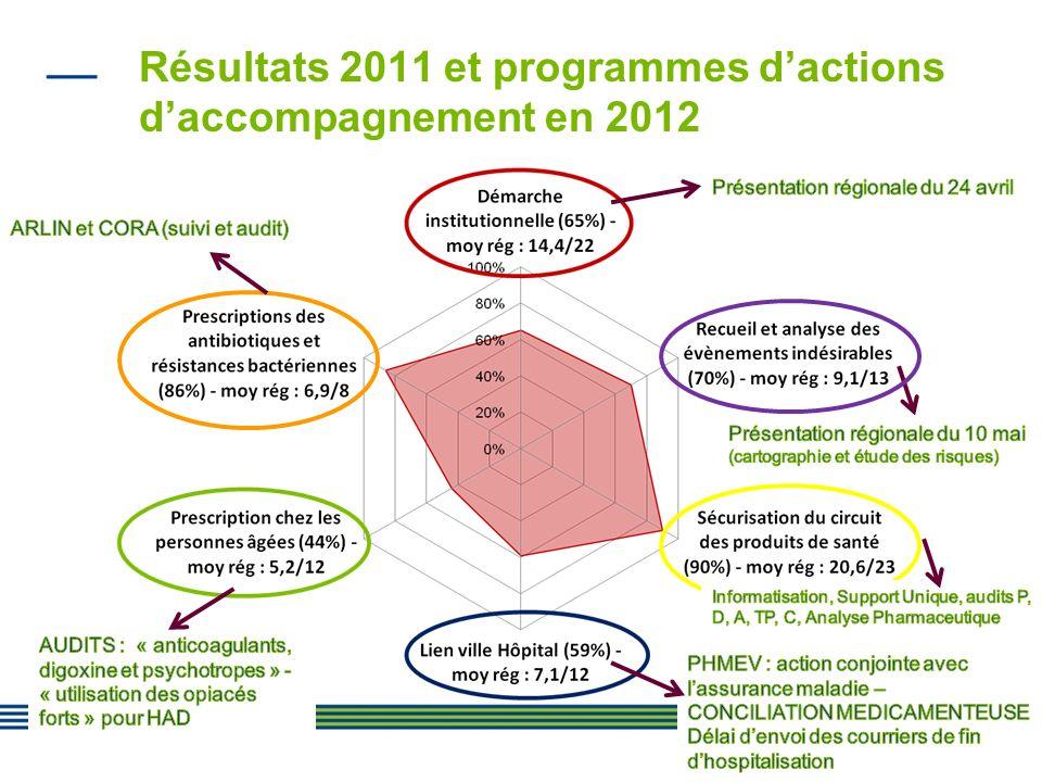 Résultats 2011 et programmes d'actions d'accompagnement en 2012