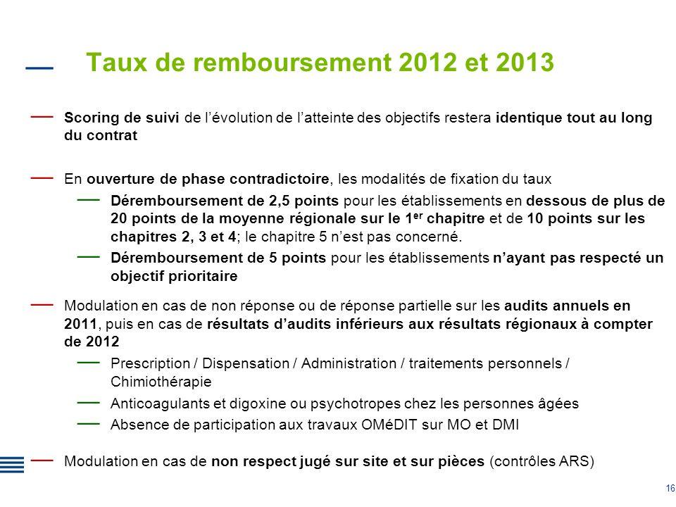 Taux de remboursement 2012 et 2013