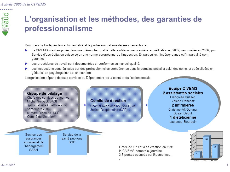 L'organisation et les méthodes, des garanties de professionnalisme