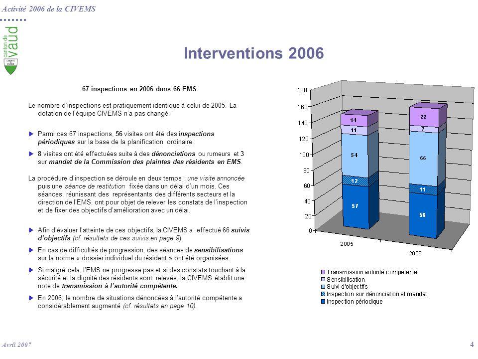 67 inspections en 2006 dans 66 EMS