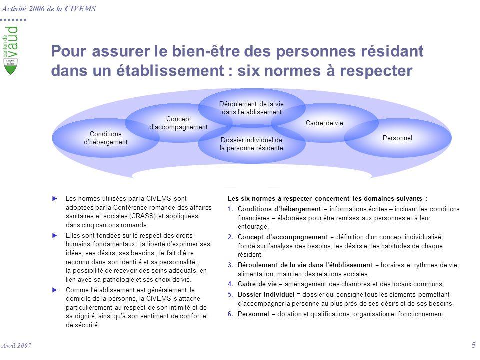 Pour assurer le bien-être des personnes résidant dans un établissement : six normes à respecter