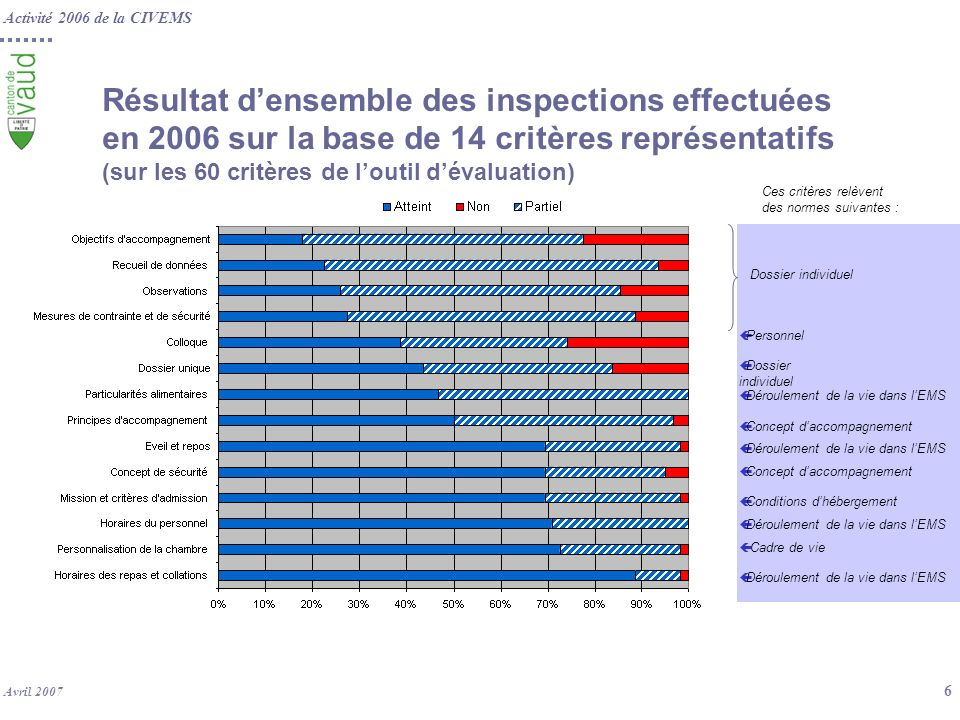 Résultat d'ensemble des inspections effectuées en 2006 sur la base de 14 critères représentatifs (sur les 60 critères de l'outil d'évaluation)