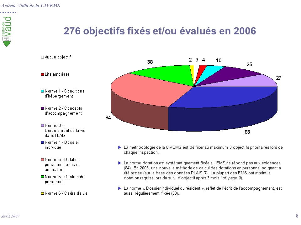 276 objectifs fixés et/ou évalués en 2006