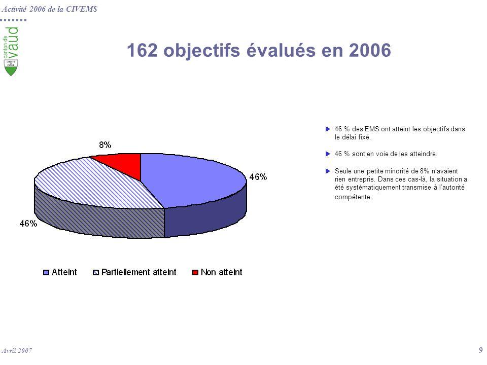 162 objectifs évalués en 2006 46 % des EMS ont atteint les objectifs dans le délai fixé. 46 % sont en voie de les atteindre.
