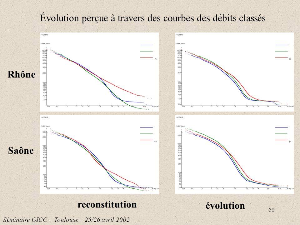 Évolution perçue à travers des courbes des débits classés