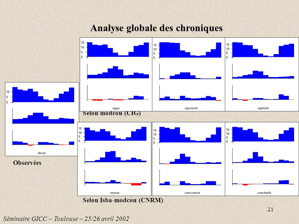Analyse globale des chroniques