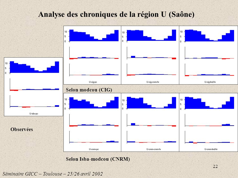 Analyse des chroniques de la région U (Saône)