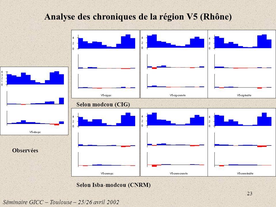 Analyse des chroniques de la région V5 (Rhône)
