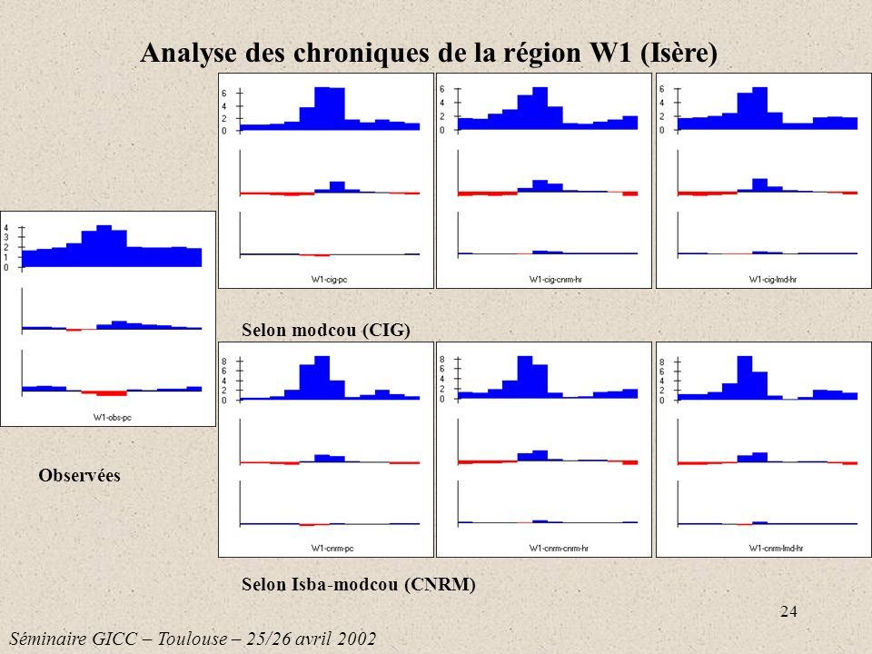 Analyse des chroniques de la région W1 (Isère)