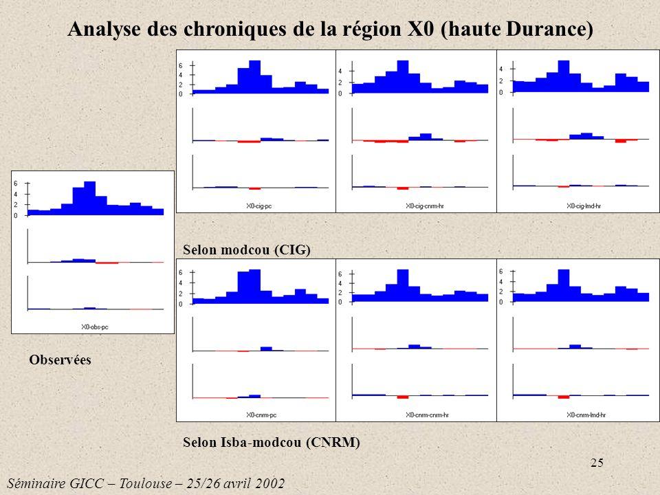 Analyse des chroniques de la région X0 (haute Durance)
