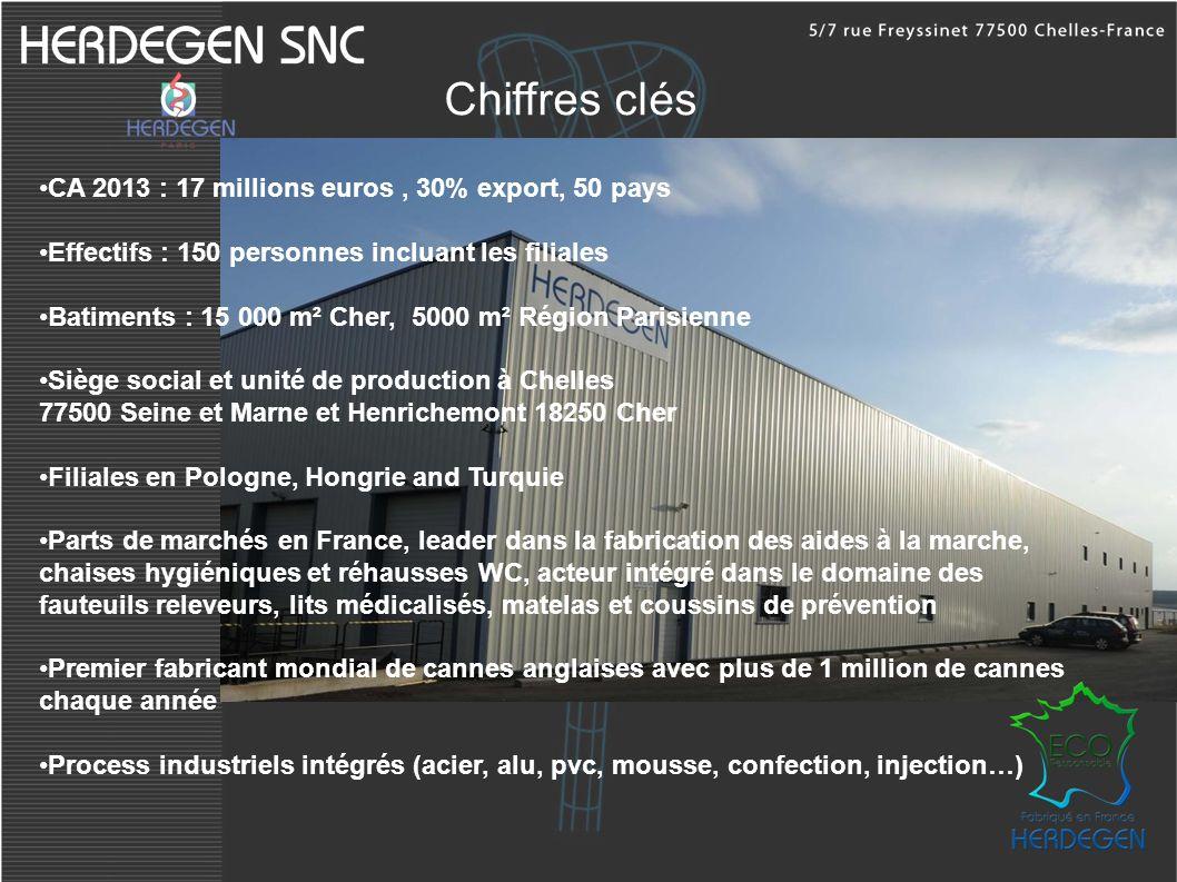 Chiffres clés CA 2013 : 17 millions euros , 30% export, 50 pays