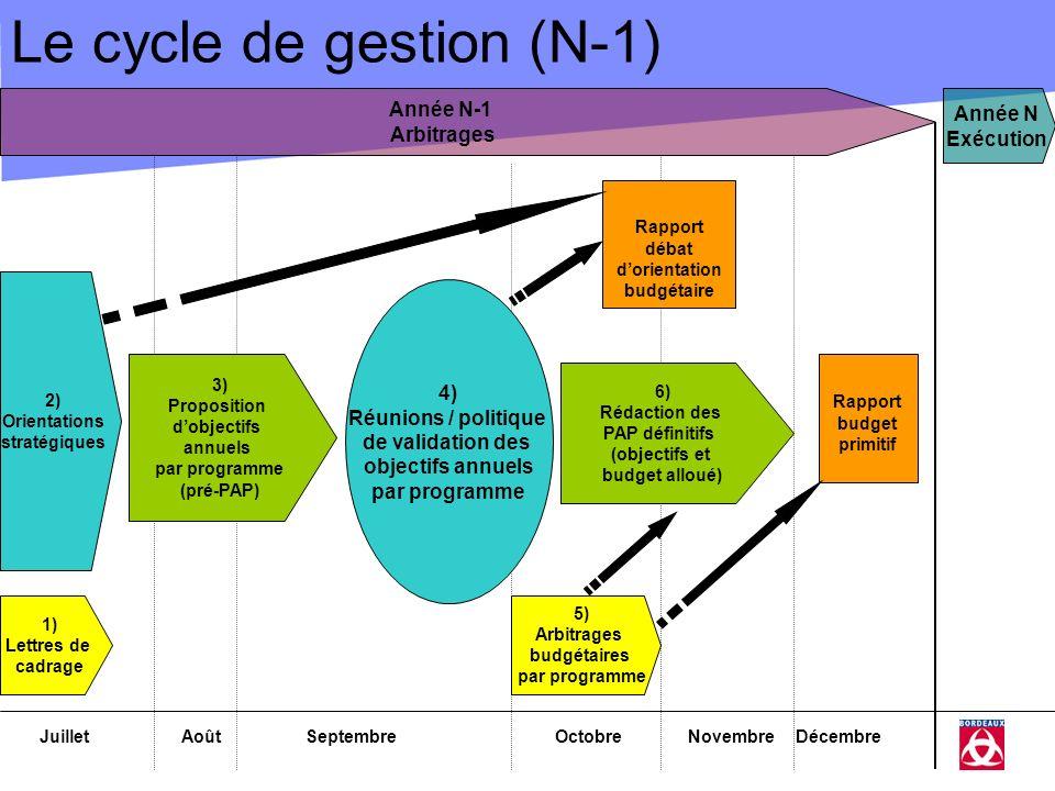 Le cycle de gestion (N-1)