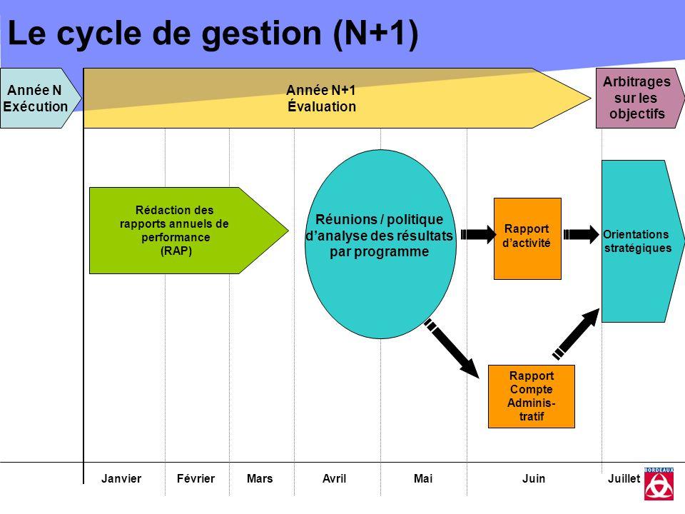 Le cycle de gestion (N+1)