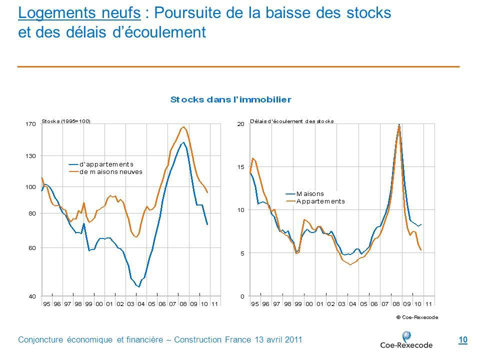 Logements neufs : Poursuite de la baisse des stocks et des délais d'écoulement