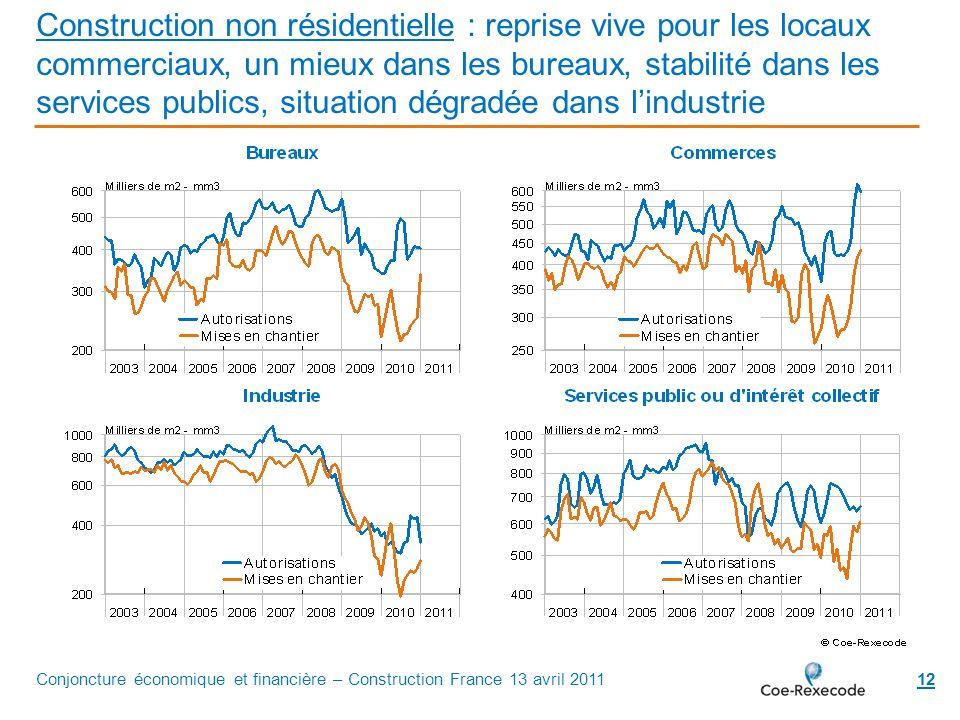 Construction non résidentielle : reprise vive pour les locaux commerciaux, un mieux dans les bureaux, stabilité dans les services publics, situation dégradée dans l'industrie
