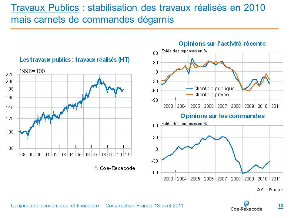Travaux Publics : stabilisation des travaux réalisés en 2010 mais carnets de commandes dégarnis