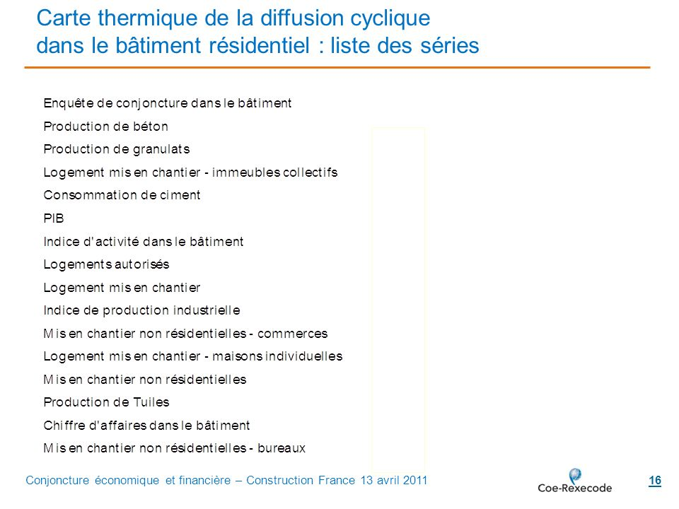 Carte thermique de la diffusion cyclique