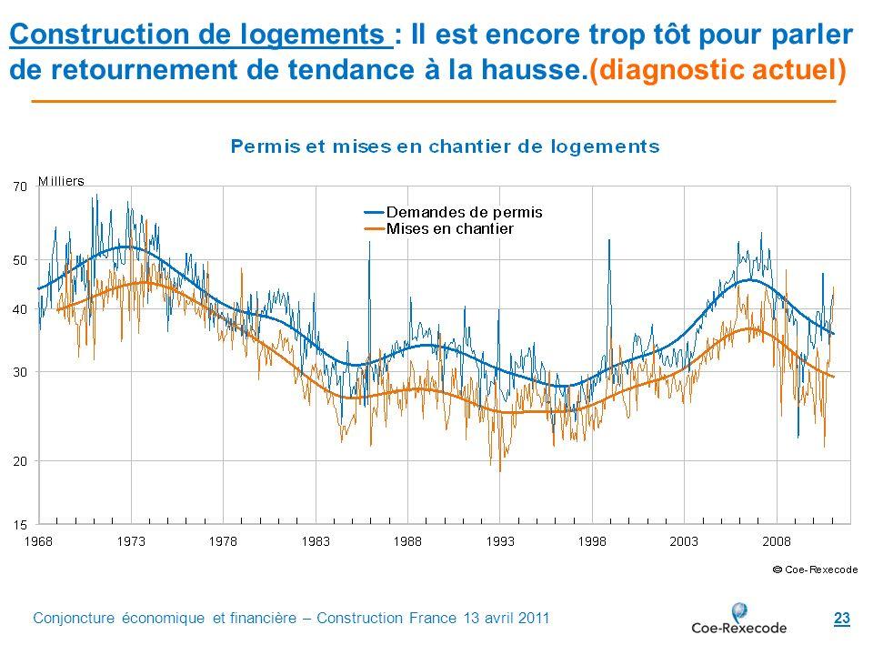 Construction de logements : Il est encore trop tôt pour parler de retournement de tendance à la hausse.(diagnostic actuel)